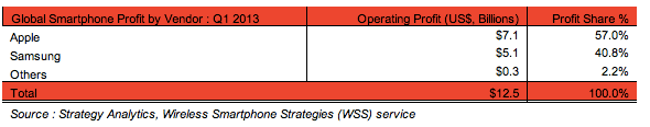 Strategy Analytics: Global Smartphone Profit by Vendor, Q113