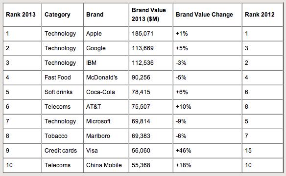 BrandZ: Top 10 Most Valuable Global Brands 2013