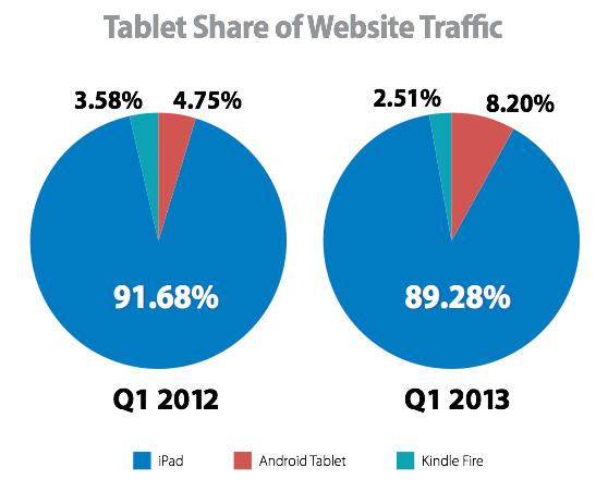 Monetate: Tablet Share of Website Traffic