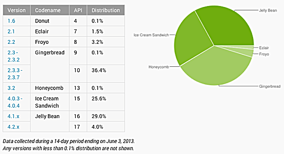 Android version distribution - June 2013
