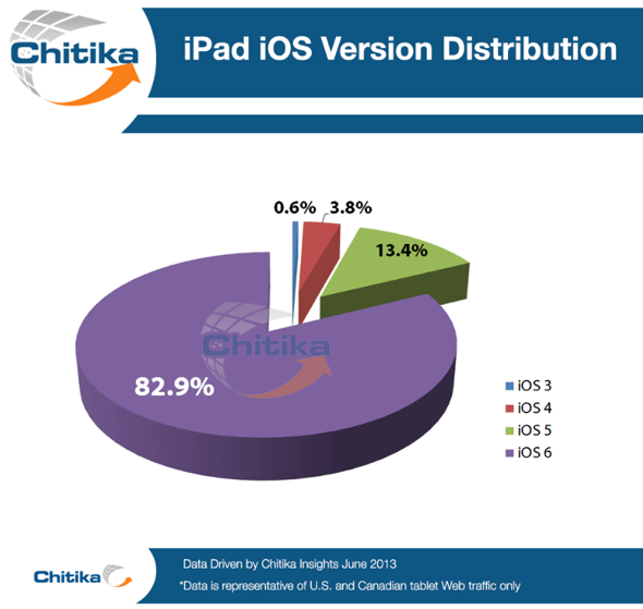 Chitika iPad iOS version distribution June 2013