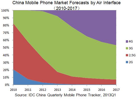 IDC China Mobile phone market forecats by wireless technology