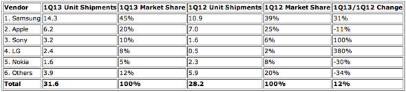IDC: Top Western European Mobile Phone Vendors, Shipments and Market Share, 1Q13 Smartphones (Units in Millions)