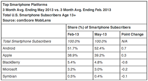 Top Smartphone Platforms 3 Month Avg. Ending May 2013 vs. 3 Month Avg. Ending Feb. 2013 Total U.S. Smartphone Subscribers Age 13+ Source: comScore MobiLens