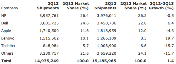 Gartner: Table 2: Preliminary U.S. PC Vendor Unit Shipment Estimates for 2Q13 (Units)