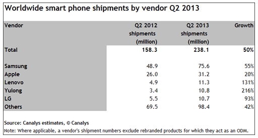 Canalys worldwide smartphone shipments by vendor Q213