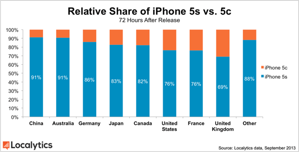 Localytics: Ralative share of Apple iPhone 5s vs. iPhone 5c, 72 hours after release