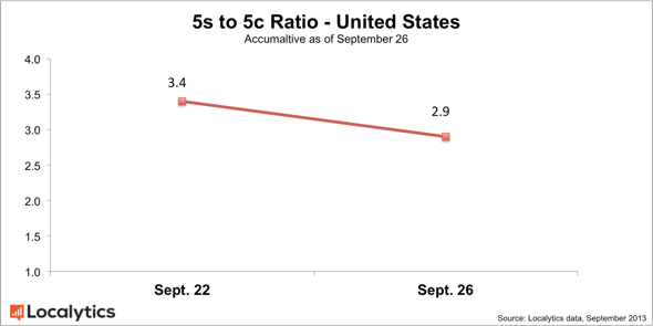 Localytics: iPhone 5s to iPhone 5c ratio in U.S., 9/26/2013