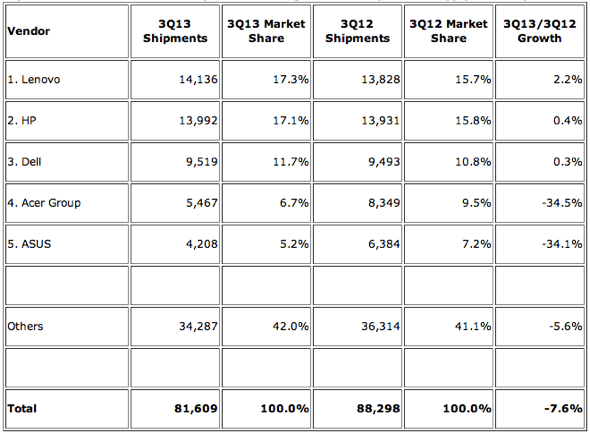 IDC: Top 5 Vendors, Worldwide PC Shipments, Third Quarter 2013 (Preliminary) (Units Shipments are in thousands)