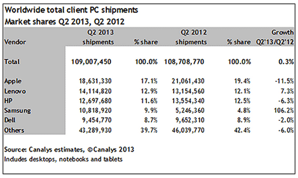 Canalys: Worldwide PC market share, Q2 2013 vs. Q2 2012