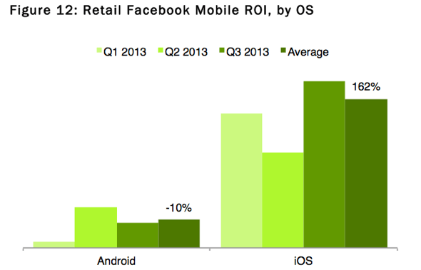 Nanigans: Retail Facebook Mobile ROI by OS
