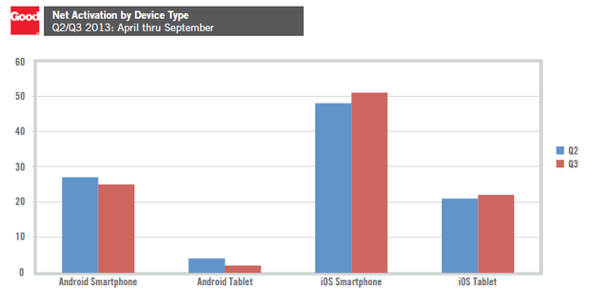 Good Technology: Net Activation by Mobile Device Type, Q2/Q3 2013