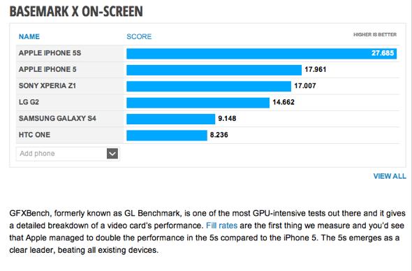 iPhone 5s Basemark X