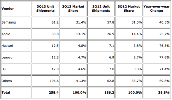 IDC: Top Five Smartphone Vendors, Shipments, and Market Share, Q3 2013 (Units in Millions)