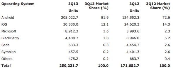 Gartner: Worldwide Smartphone Sales to End Users by Operating System in 3Q13 (Thousands of Units)