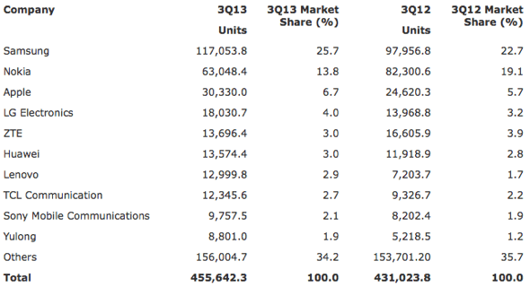 Gartner: Worldwide Mobile Phone Sales to End Users by Vendor in 3Q13 (Thousands of Units)