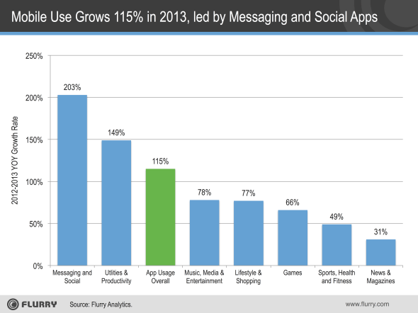 Flurry: Mobile use grew 115% in 2013, spurred by messaging and social apps