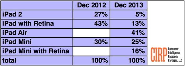 CIRP: iPad model share Dec 2012 vs. Dec 2013