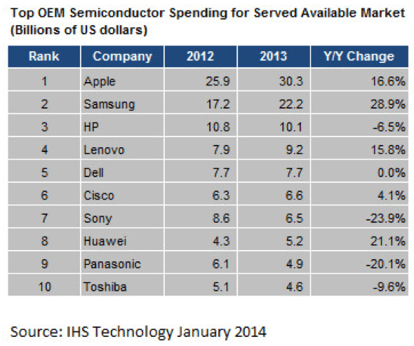 IHS: top semiconductor spenders in 2013