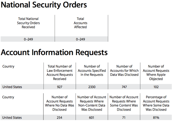 Apple: Update on National Security and Law Enforcement Orders January 27, 2014