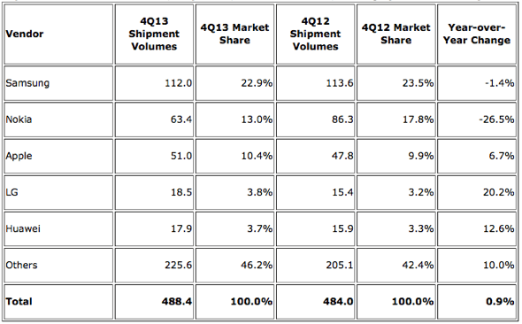 IDC: Top Five Mobile Phone Vendors, Shipments, and Market Share, 2013 Q3 (Units in Millions)