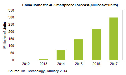 IHS: China 4G smartphone forecast 2014-2017