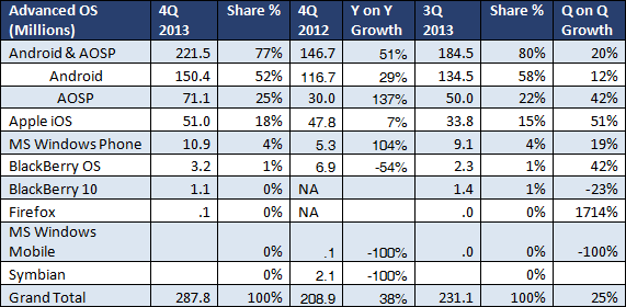 ABI Research: Q4 2013 Smartphone OS