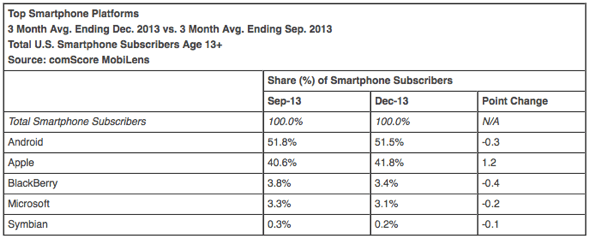 Top Smartphone Platforms 3 Month Avg. Ending Dec. 2013 vs. 3 Month Avg. Ending Sep. 2013 Total U.S. Smartphone Subscribers Age 13+ Source: comScore MobiLens