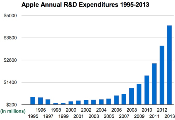 Apple's R&D expenditures from 1995-2013
