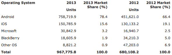 Gartner: Worldwide Smartphone Sales to End Users by Operating System in 2013 (Thousands of Units)