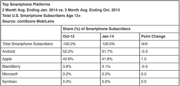 Top Smartphone Platforms 3 Month Avg. Ending Jan. 2014 vs. 3 Month Avg. Ending Oct. 2013 Total U.S. Smartphone Subscribers Age 13+ Source: comScore MobiLens