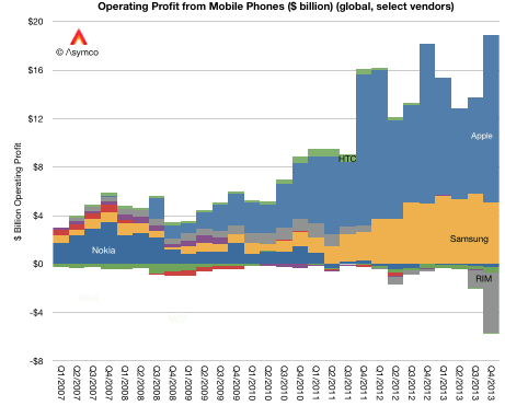 Asymco: operating profit from mobile phones, global, select vendors