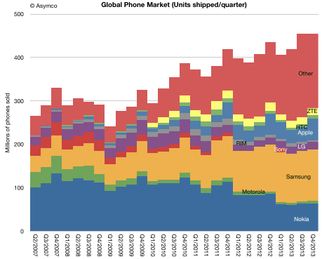Asymco: global phone market share (units shipped)
