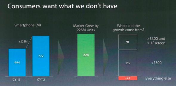 Apple FY 14 Planning Offiste slide