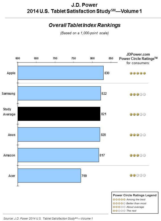 J.D. Power 2014 U.S. Tablet Satisfaction Study—Volume 1