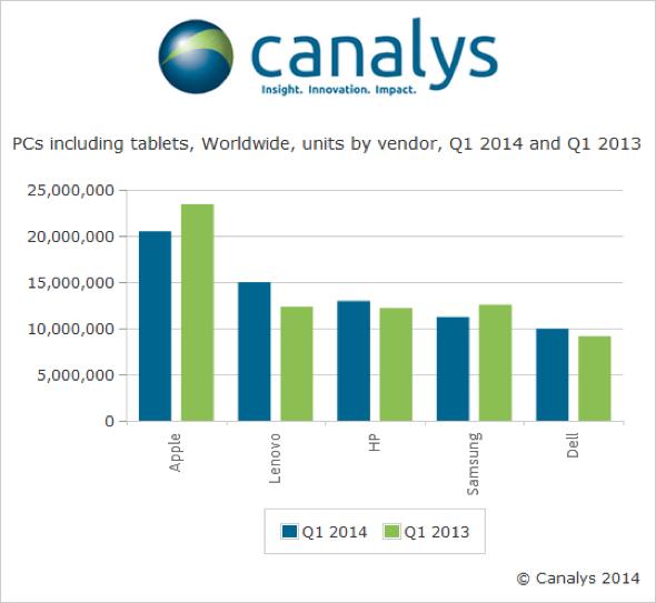 Canalys global PC market share, Q114 vs. Q113
