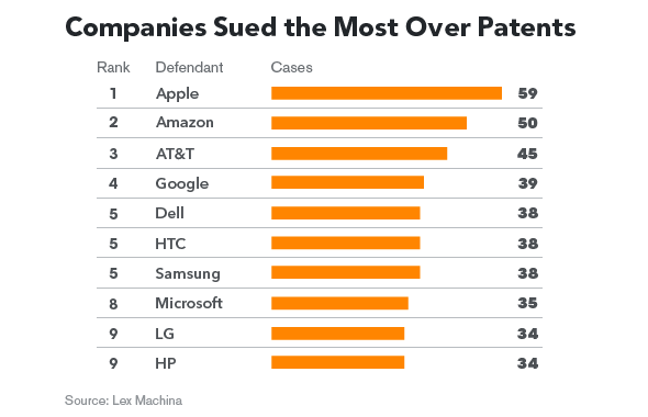 most frequent targets of U.S. patent-infringement lawsuits