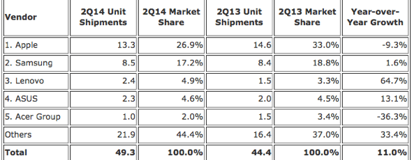 IDC: Top Five Tablet Vendors, Shipments, and Market Share, Second Quarter 2014 (Preliminary Results, Shipments in millions)