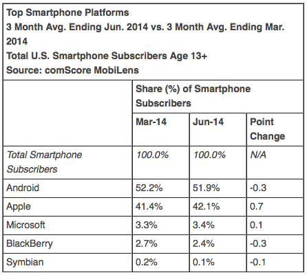 Top Smartphone Platforms 3 Month Avg. Ending Jun. 2014 vs. 3 Month Avg. Ending Mar. 2014 Total U.S. Smartphone Subscribers Age 13+ Source: comScore MobiLens