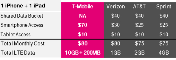 T-Mobile USA: Example Simple Choice Plan with 5 GB LTE data
