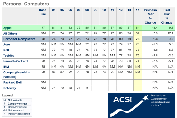 ACSI Personal Computer Satisfaction, 2004-2014