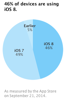 iOS 8 adoption