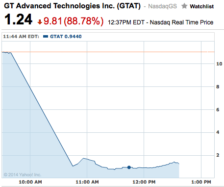 GTAT stock chart