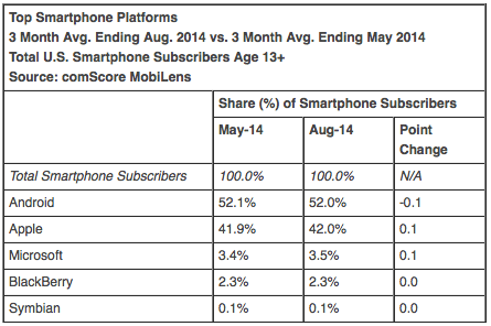 Top Smartphone Platforms 3 Month Avg. Ending Aug. 2014 vs. 3 Month Avg. Ending May 2014 Total U.S. Smartphone Subscribers Age 13+ Source: comScore MobiLens