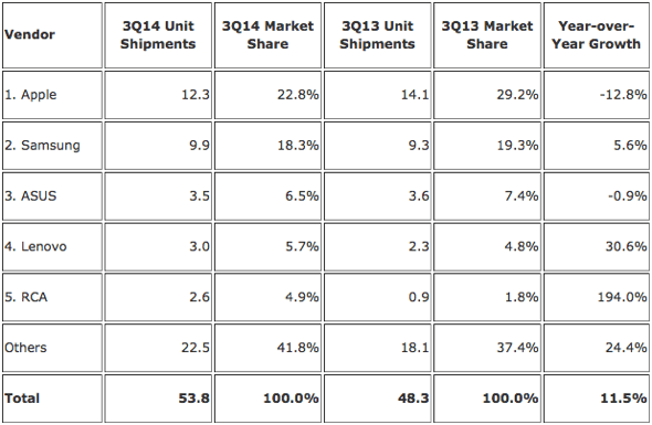 IDC: Top Five Tablet Vendors, Shipments, Market Share, and Year-Over-Year Growth, Third Quarter 2014 (Preliminary Results, Shipments in millions)