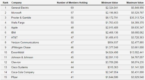 MapLight: Which Companies' Stocks Are Most Commonly Held By Members Of Congress