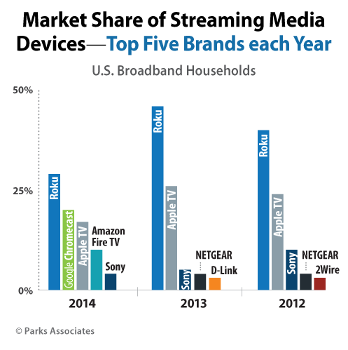 Streaming media device market share 2012-2014, Parks Associates