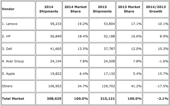 IDC: Top 5 Vendors, Worldwide PC Shipments, 2014 (Preliminary) (Units Shipments are in thousands)