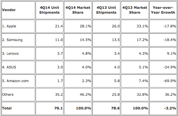 IDC: Top Five Tablet Vendors, Shipments, Market Share, and Growth, Fourth Quarter 2014 (Preliminary Results, Shipments in millions)