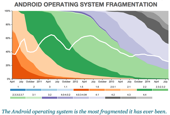 Android fragmentation: Source: OpenSignal, Android Fragmentation 2014